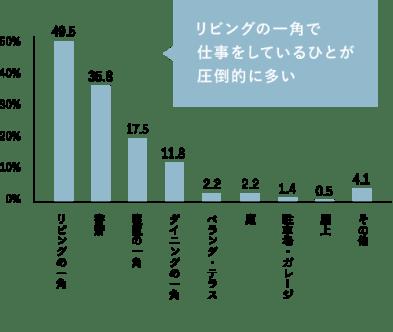 統計グラフ:リビングの一角で仕事をしているひとが圧倒的に多い