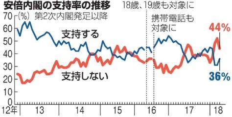 安倍内閣の支持率の推移