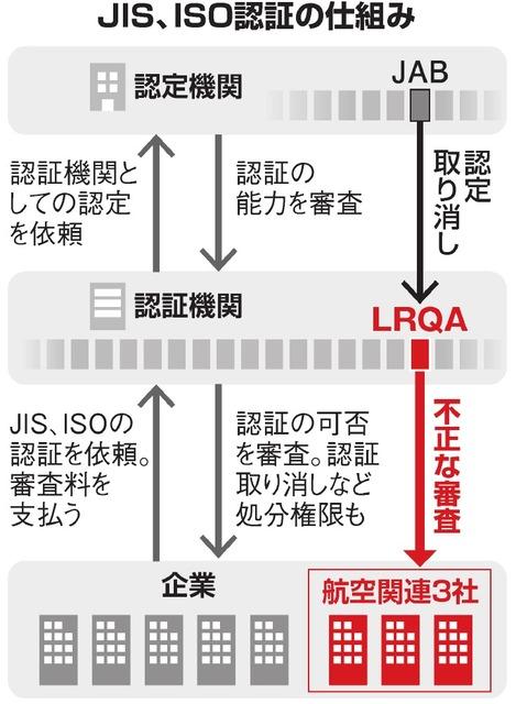 JIS、ISO認証の仕組み