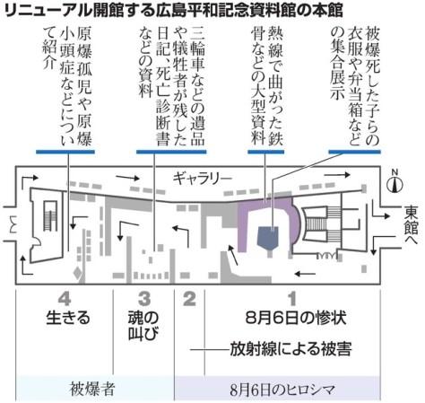 リニューアル開館する広島平和記念資料館の本館