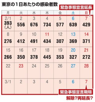 "Number of infected people in Tokyo stopped declining or ""Youth activities increased"" [新型コロナウイルス] – Asahi Shimbun Digital"