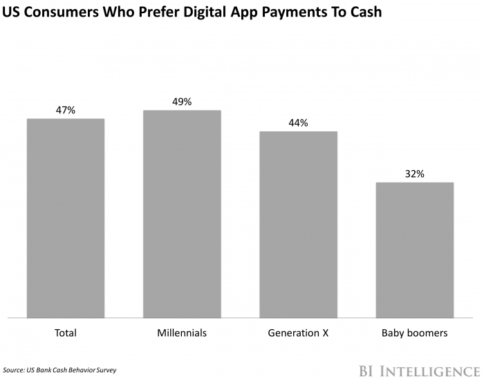 Consumer who prefer digital app payments