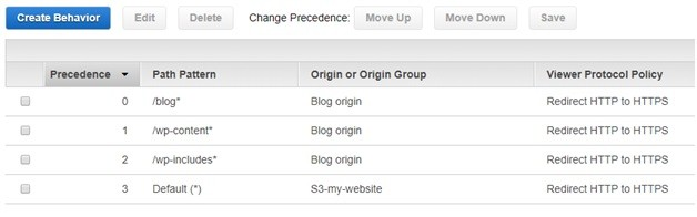 AWS CloudFront - Change Precedence