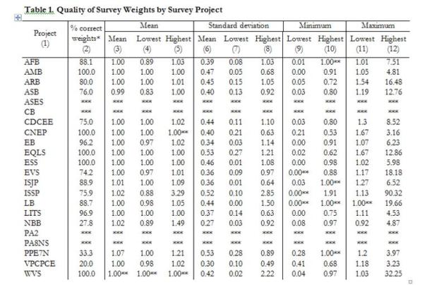 marta kolczynska survey weights table 1
