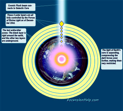 earth status jan 2013 sm Shifting into 2013 – The Big Squeeze Is On