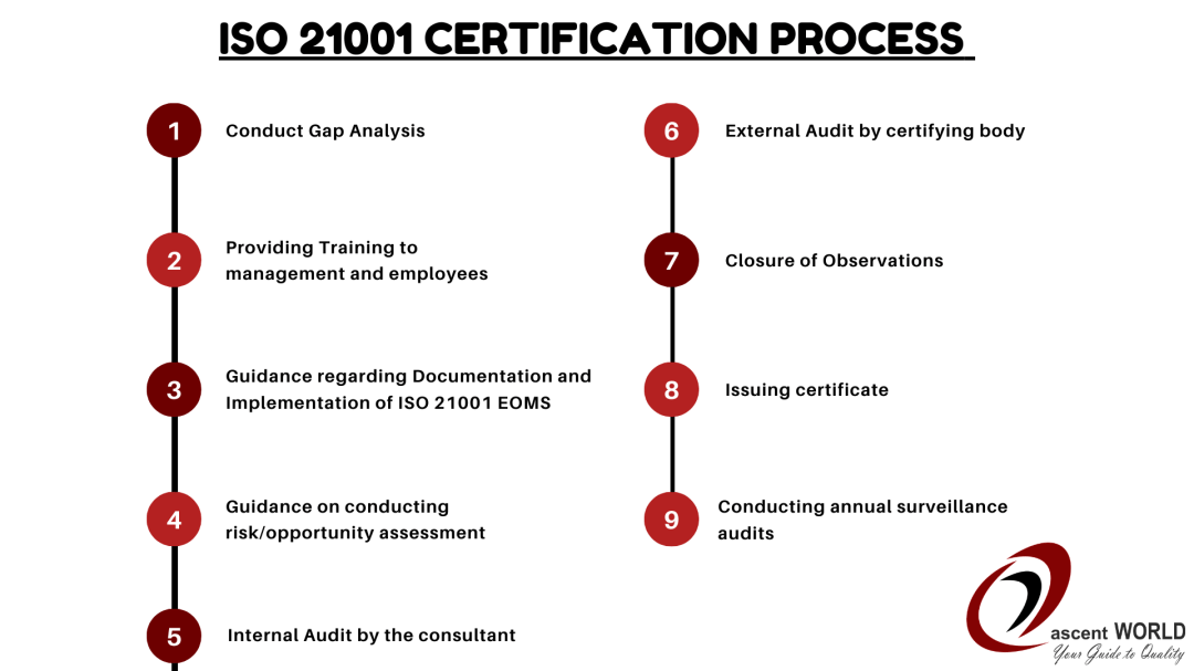 ISO 21001 Certification process