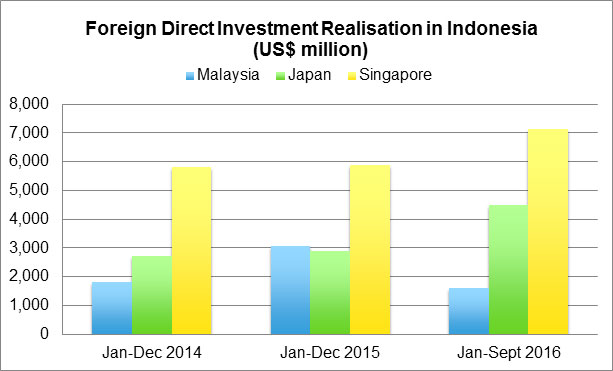 Graphic: Indonesia Investment Coordinating Board
