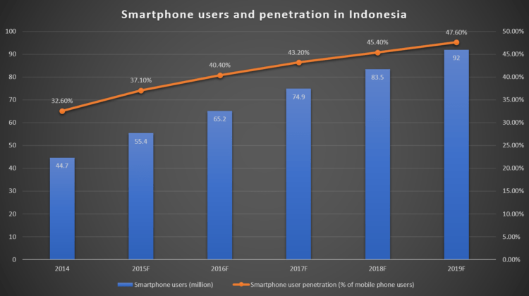 indofintech-indo phone