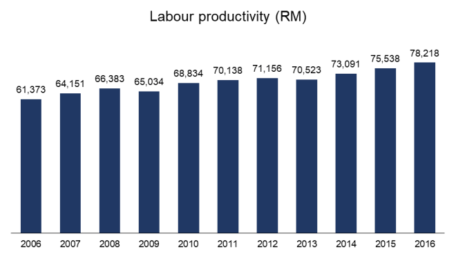 Is malaysia on track to meet its vision 2020 goals propel productivity growth towards the 37 annual growth target under the 11mp the malaysian productivity corporation advised in its annual report malvernweather Gallery