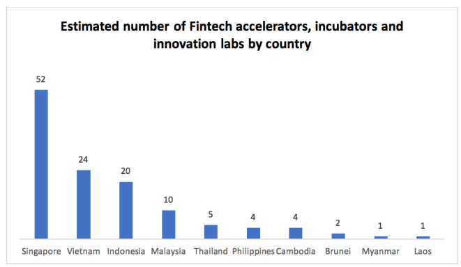 Better late than never? Brunei and its role in the Fintech