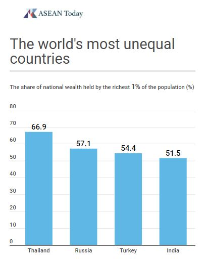 Thailand's wealth inequality is the highest in the world