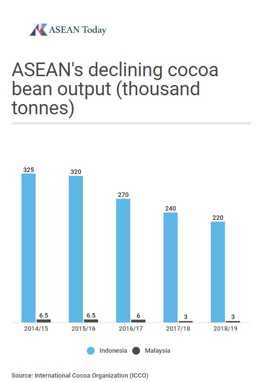 ASEAN's top cocoa bean producers are struggling to cope with