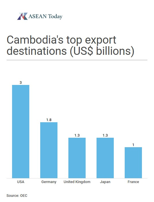 Graph showing Cambodia's top export destinations by value