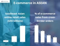 Graph showing the growth of ecommerce in Southeast Asia