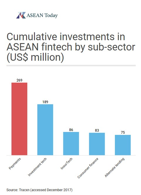Barchart showing the cumulative investments in ASEAN fintech by sub-sector