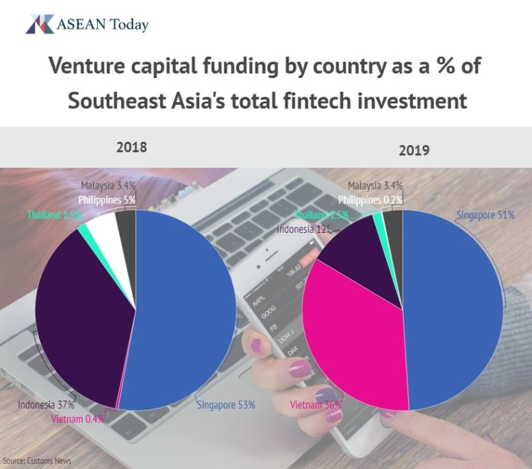 Venture capital funding by country as a percentage of Southeast Asia's total fintech investment