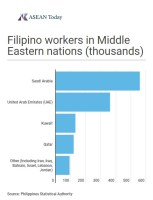 Filipino worker numbers in Middle Eastern countries