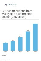 Bar chart depicting the growth of malaysia's e-commerce sector