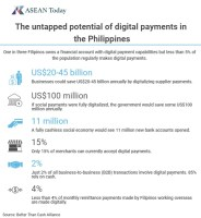 The untapped potential of digital payments in the Philippines
