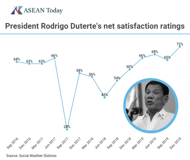 Graph depicting Philippine President Rodrigo Duterte's Net Satisfaction ratings