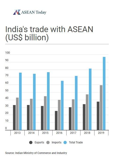 Bar chart depicting Indian-ASEAN trade