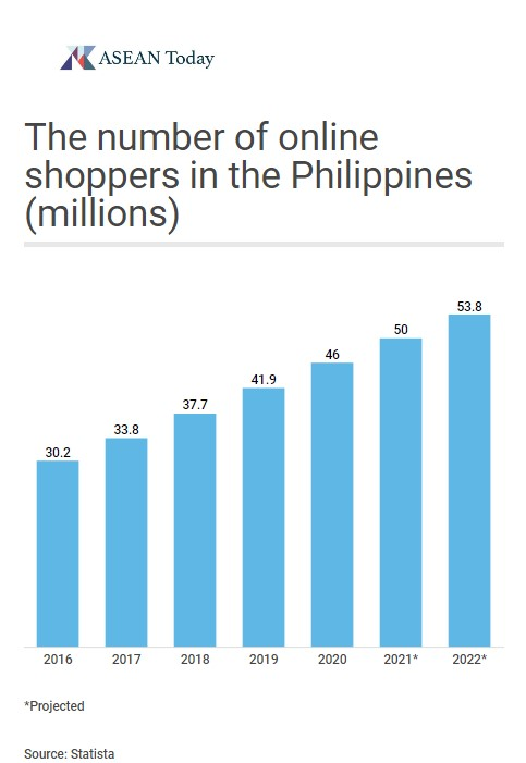 The number of online shoppers in the Philippines