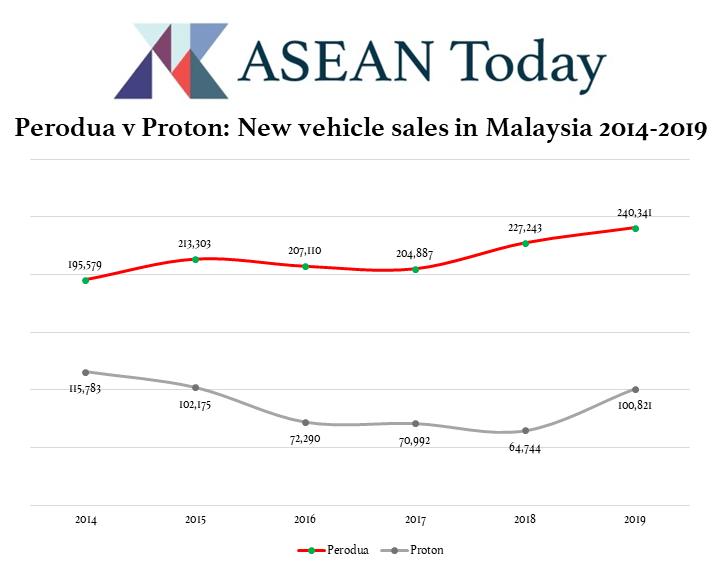 Perodua v Proton - new vehicles sales in Malaysia 2014-2019