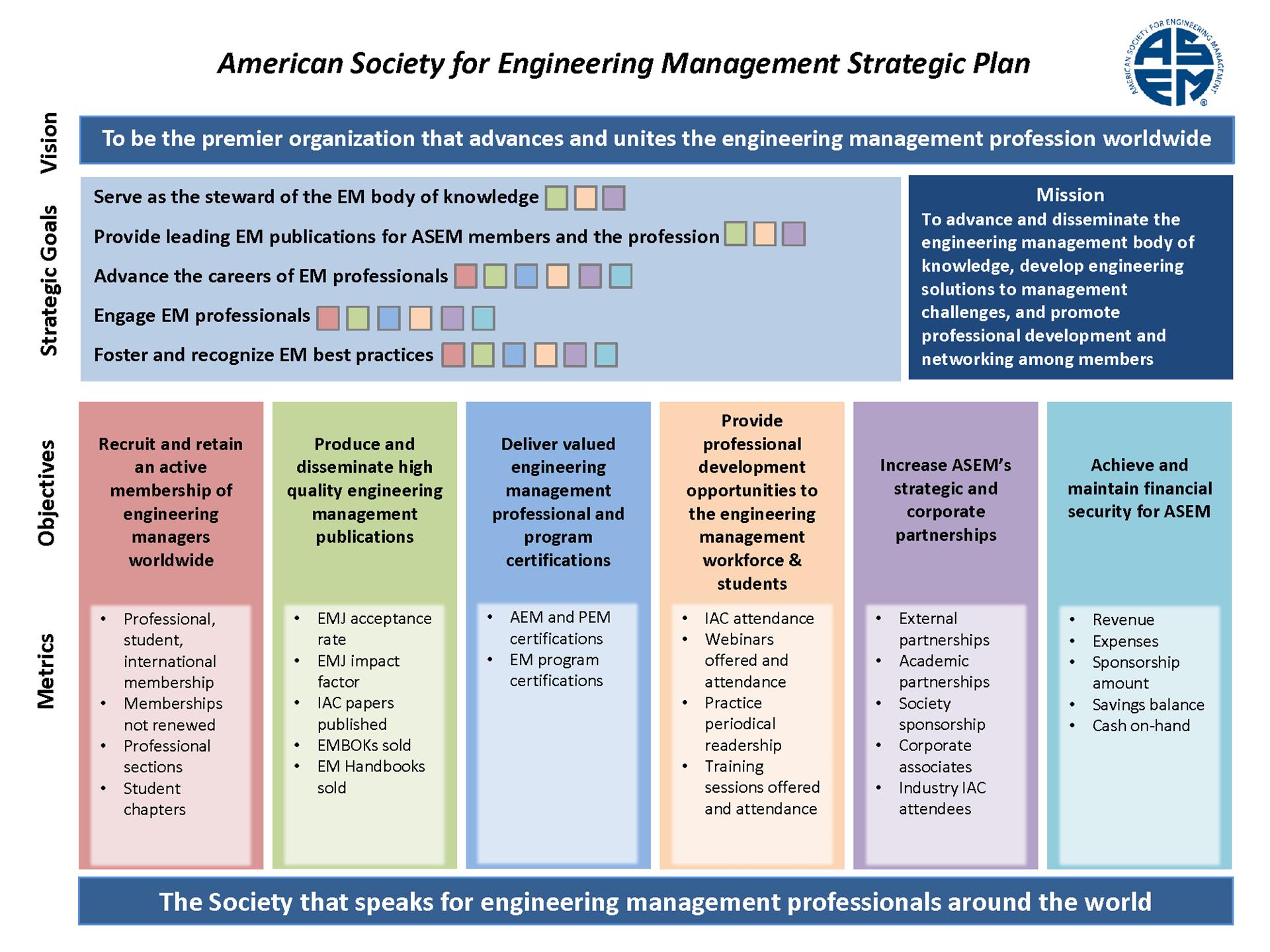 Engineering Kpis Examples