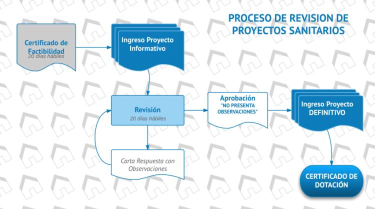 Revisión Proyecto Sanitario_a