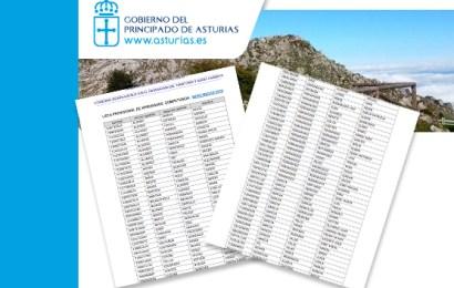 Listas provisionales de la obtención del título de Competencia Profesional.