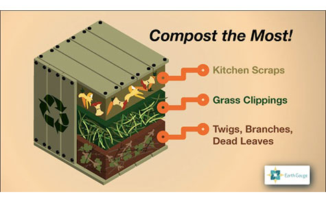Compost is organic