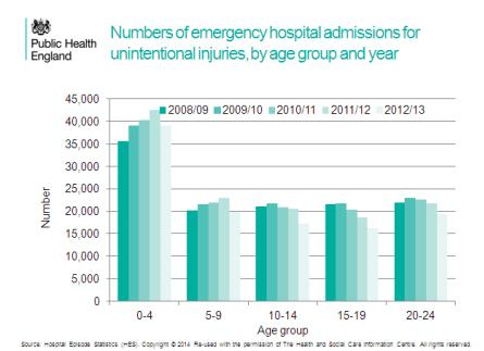 PHE Child Injury Statistics