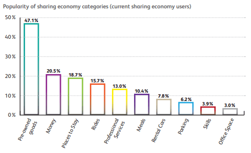 Sharing Economy Categories