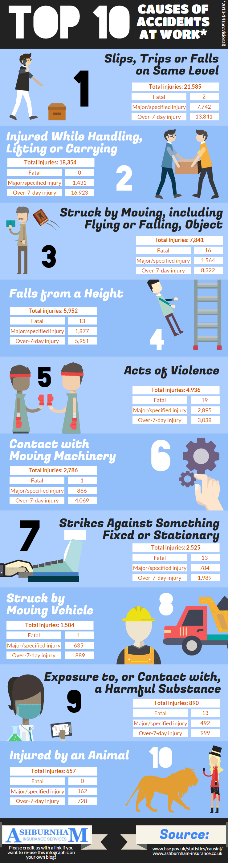 Top 10 Causes Of Accidents At Work
