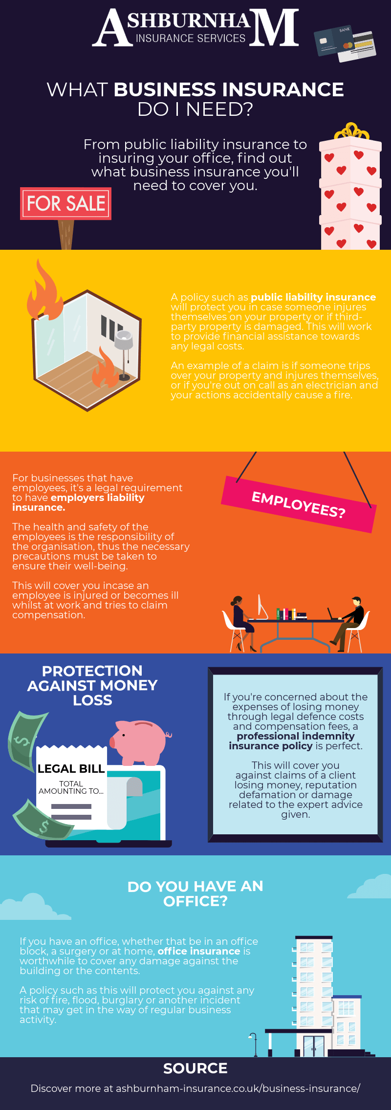 What Business Insurance Do I Need Infographic