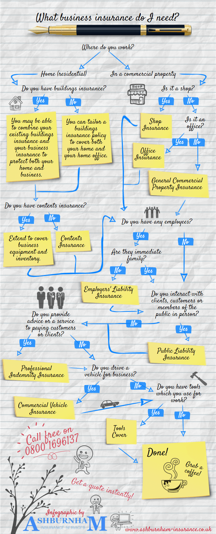What business insurance do I need? (Flowchart Infographic)