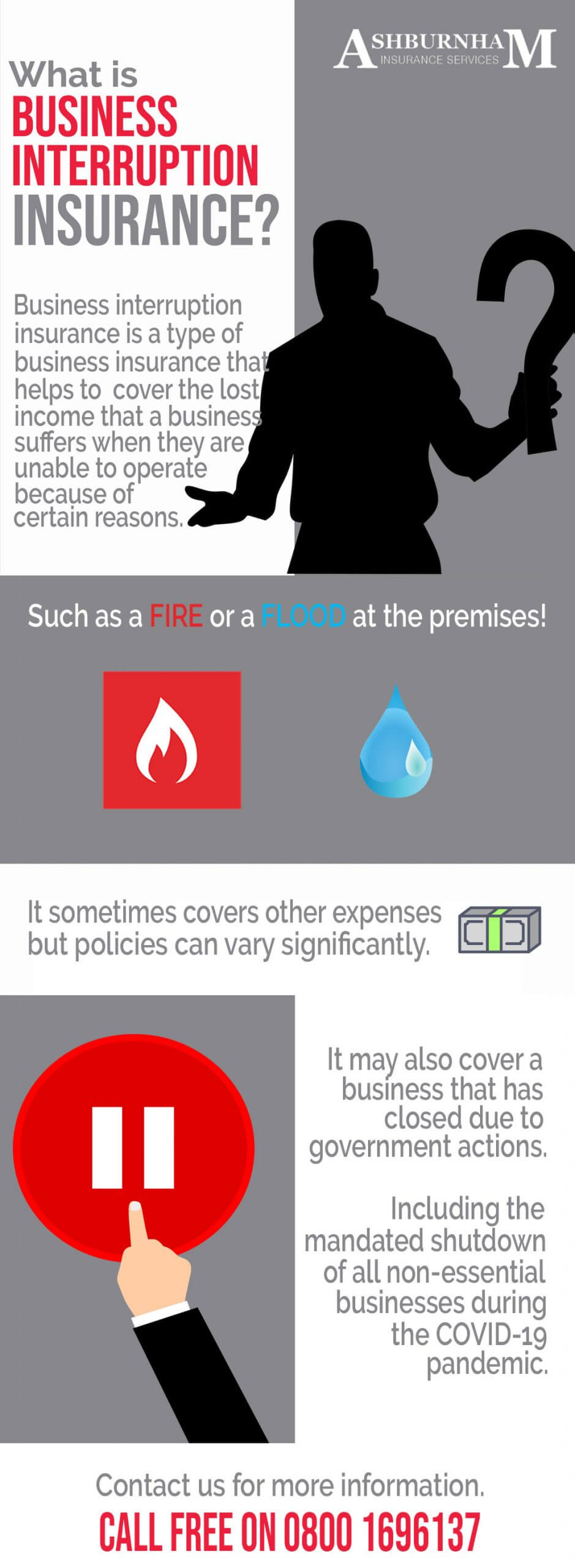 What Is Business Interruption Insurance Infographic