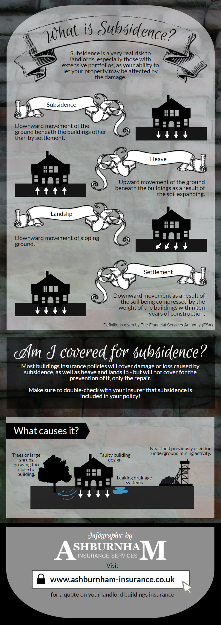 What is Subsidence? - Infographic