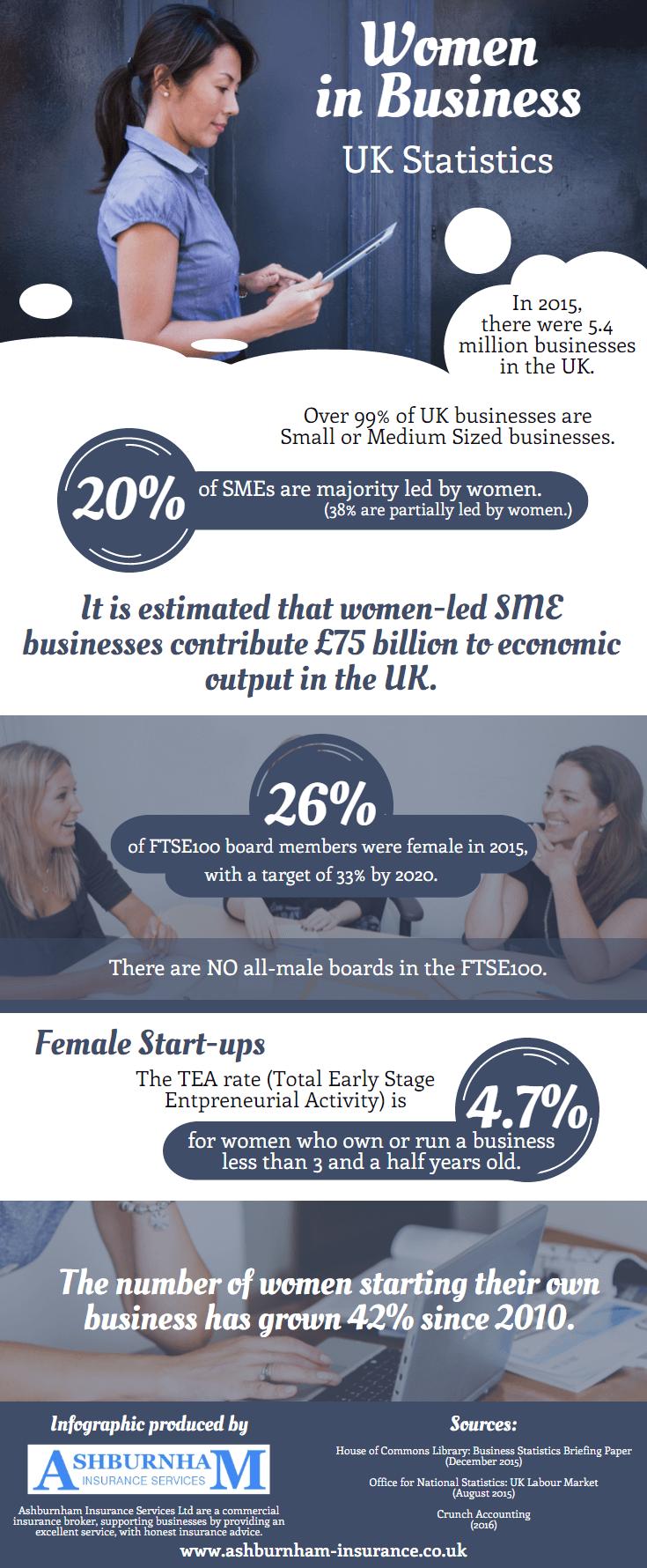 Women in Business: UK Statistics [Infographic]