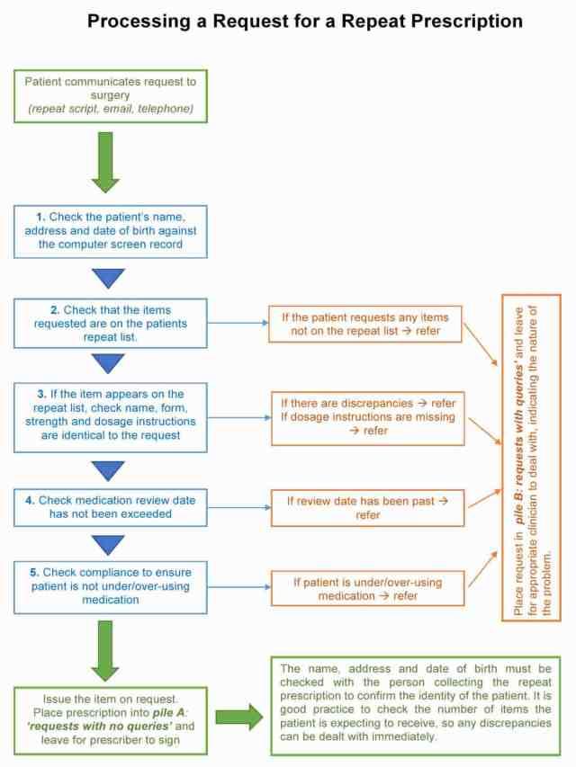 Medication (prescriptions) - acute & repeats - Ashcroft Surgery