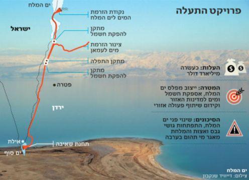 Projet de canal entre la Mer Morte et la Mer Rouge
