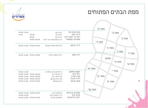 carte des activités
