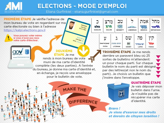 mode d'emploi vote