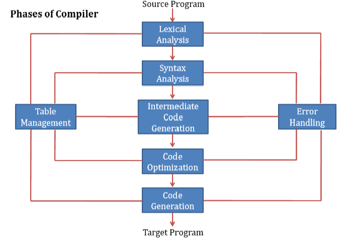 Phases of Compiler