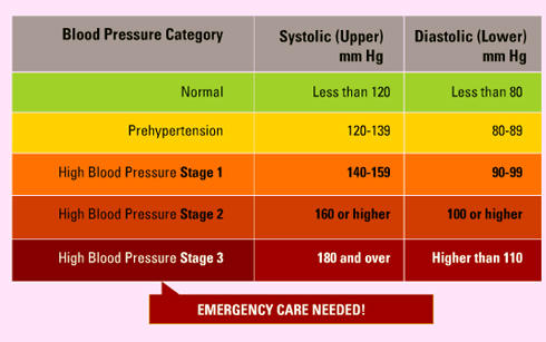 High blood pressure measurement chart
