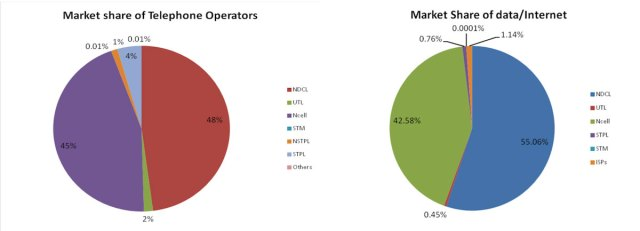 Market Share of Telecom Operators