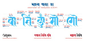Anatomy of Ranjana Script