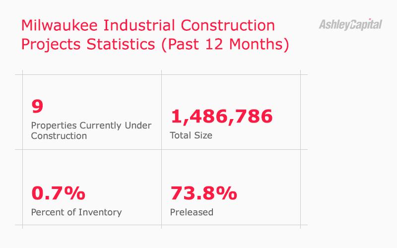 Milwaukee Industrial Real Estate Constructions Statistics Q2 2020