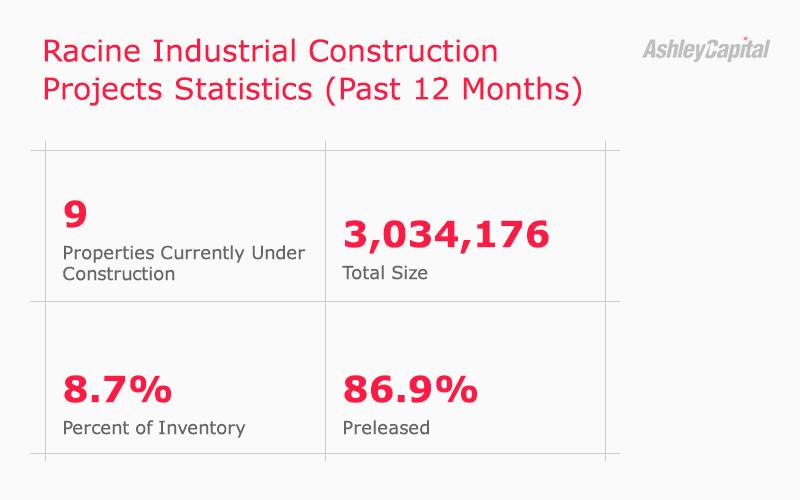 Racine Industrial Real Estate Construction Statistics Q2 2020