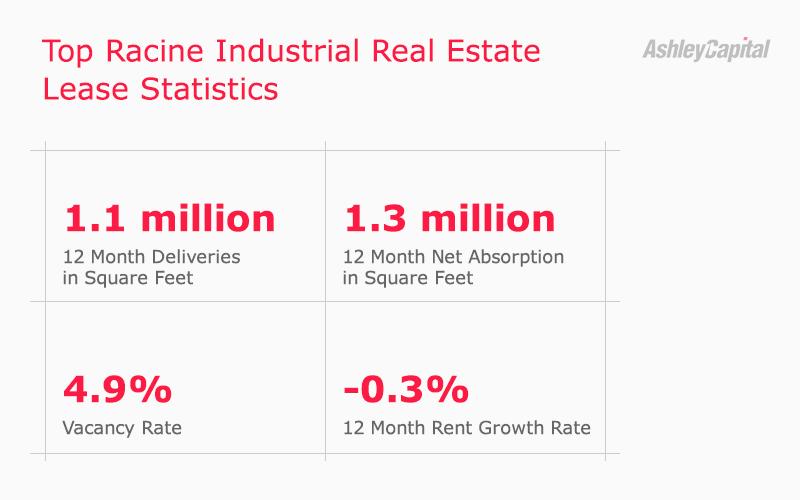 Racine Industrial Real Estate Lease Statistics Q2 2020